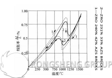 AZS Bricks Irregular Changes in Thermal Expansion